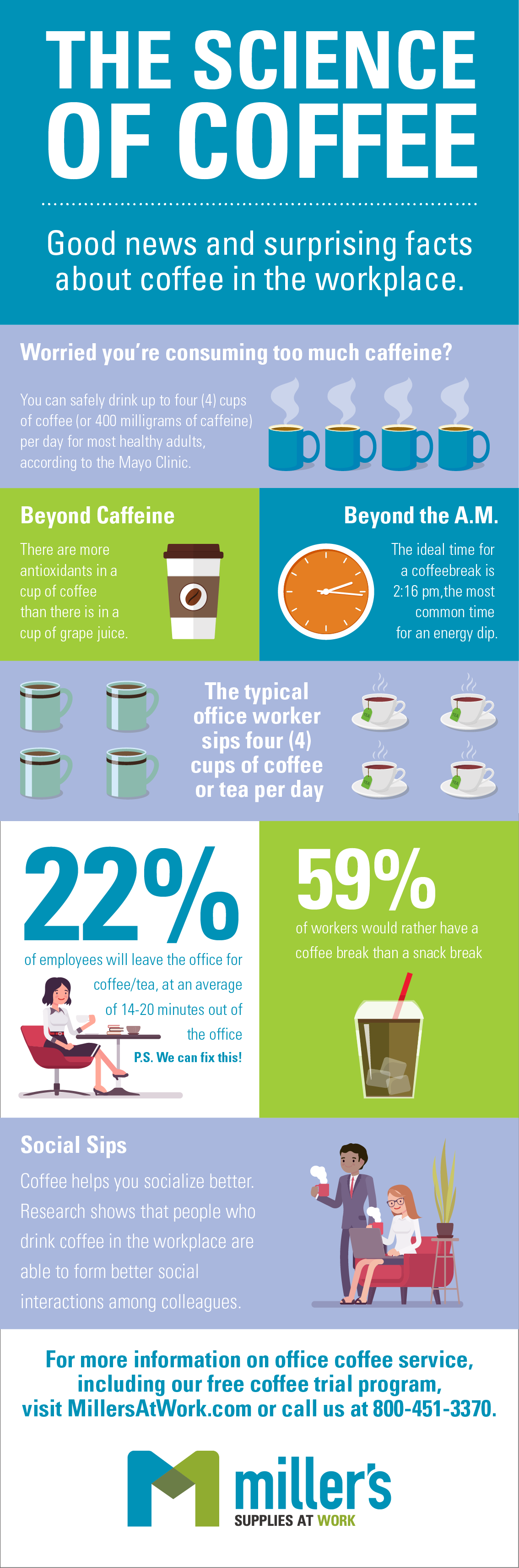 Millers_CoffeeInfographic_200127